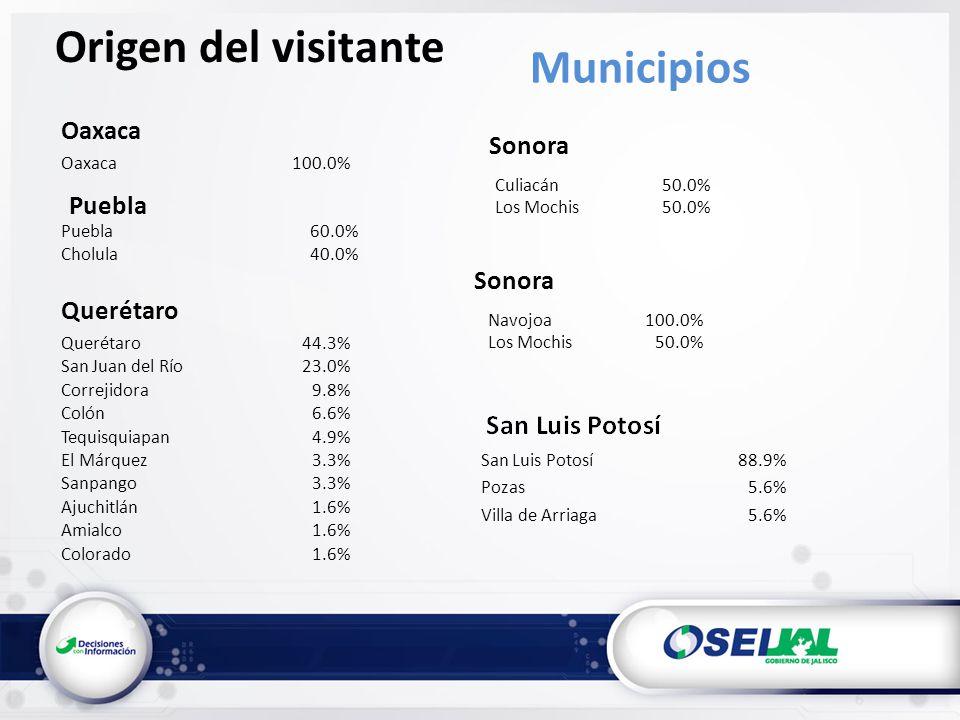 Oaxaca 100.0% Querétaro Origen del visitante Municipios Puebla 60.0% Cholula40.0% Querétaro44.3% San Juan del Río23.0% Correjidora9.8% Colón6.6% Tequisquiapan4.9% El Márquez3.3% Sanpango3.3% Ajuchitlán1.6% Amialco1.6% Colorado1.6% San Luis Potosí88.9% Pozas5.6% Villa de Arriaga5.6% Sonora Culiacán50.0% Los Mochis50.0% Navojoa100.0% Los Mochis50.0% Sonora