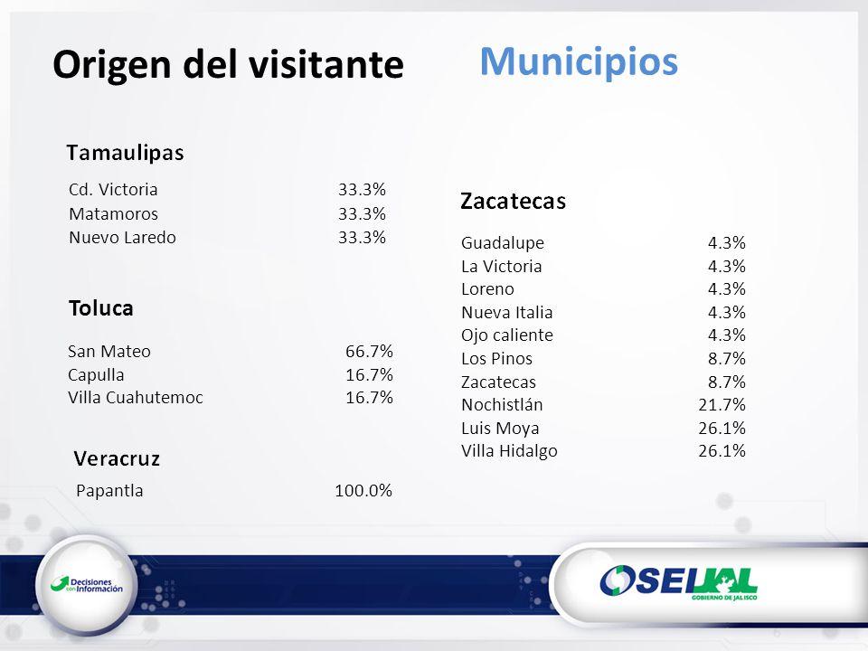 Cd. Victoria33.3% Matamoros33.3% Nuevo Laredo33.3% Papantla100.0% Origen del visitante Municipios San Mateo66.7% Capulla16.7% Villa Cuahutemoc16.7% To