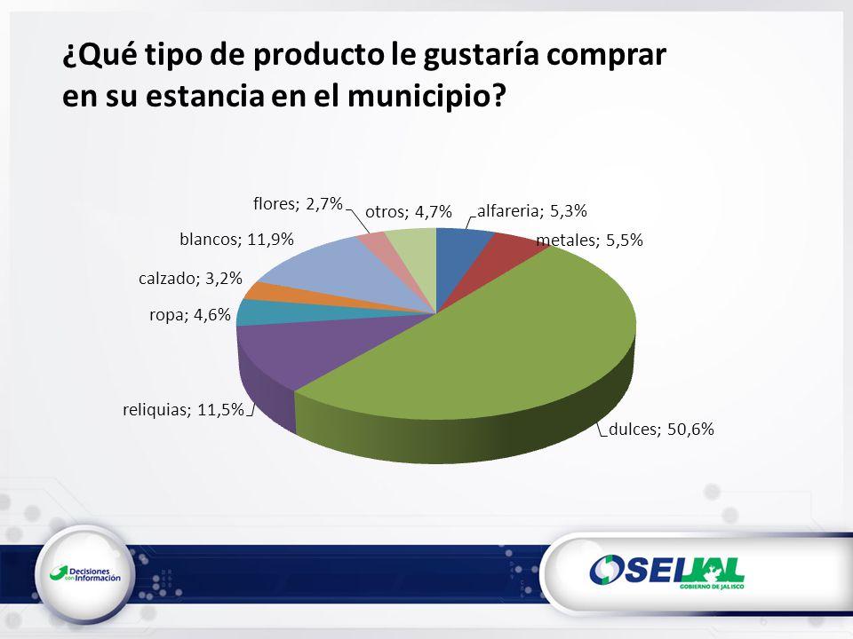¿Qué tipo de producto le gustaría comprar en su estancia en el municipio?
