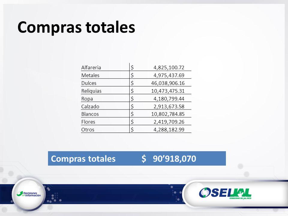 Compras totales Compras totales $ 90918,070 Alfareria $ 4,825,100.72 Metales $ 4,975,437.69 Dulces $ 46,038,906.16 Reliquias $ 10,473,475.31 Ropa $ 4,