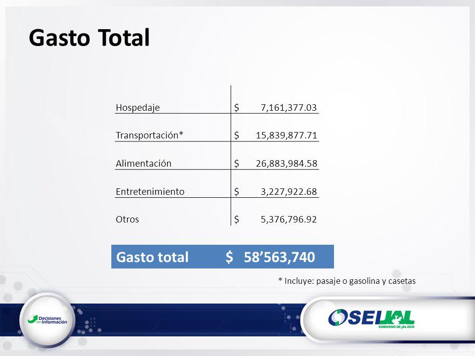 Gasto Total * Incluye: pasaje o gasolina y casetas Gasto total $ 58563,740 Hospedaje $ 7,161,377.03 Transportación* $ 15,839,877.71 Alimentación $ 26,