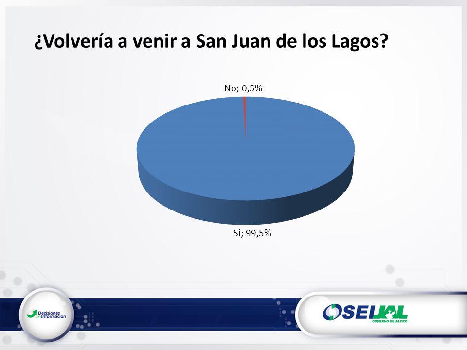 ¿Volvería a venir a San Juan de los Lagos?