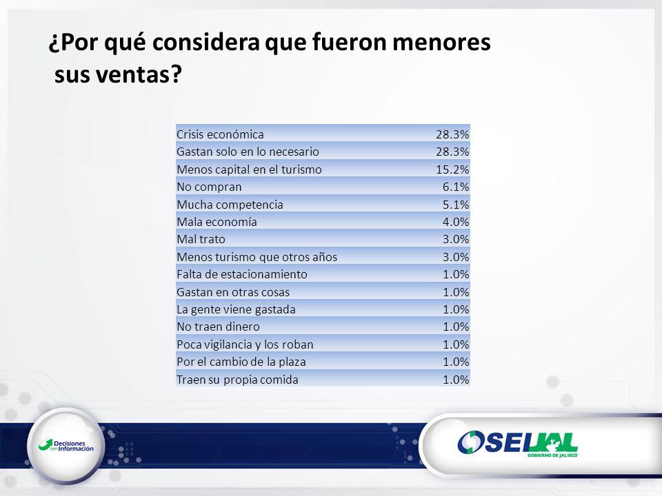 ¿Por qué considera que fueron menores sus ventas? Crisis económica28.3% Gastan solo en lo necesario28.3% Menos capital en el turismo15.2% No compran6.