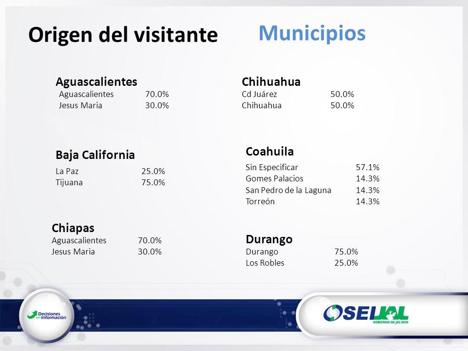 Cd Juárez50.0% Chihuahua50.0% Sin Especificar57.1% Gomes Palacios14.3% San Pedro de la Laguna14.3% Torreón14.3% Durango75.0% Los Robles25.0% Aguascalientes70.0% Jesus Maria30.0% Origen del visitante Municipios AguascalientesChihuahua Coahuila Durango Baja California La Paz25.0% Tijuana75.0% Chiapas Aguascalientes70.0% Jesus Maria30.0%