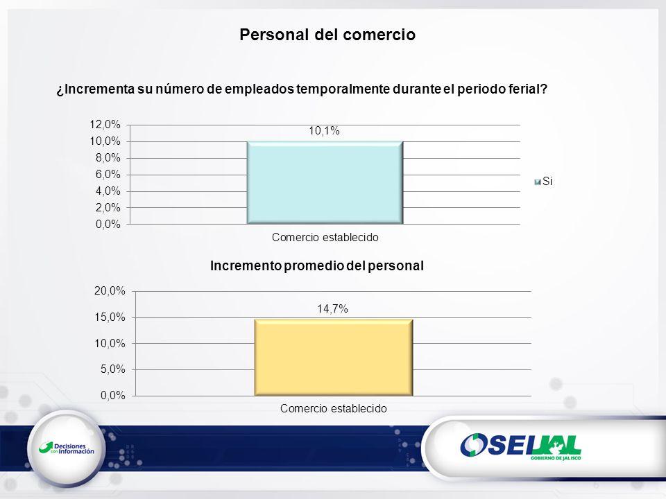 Personal del comercio ¿Incrementa su número de empleados temporalmente durante el periodo ferial.