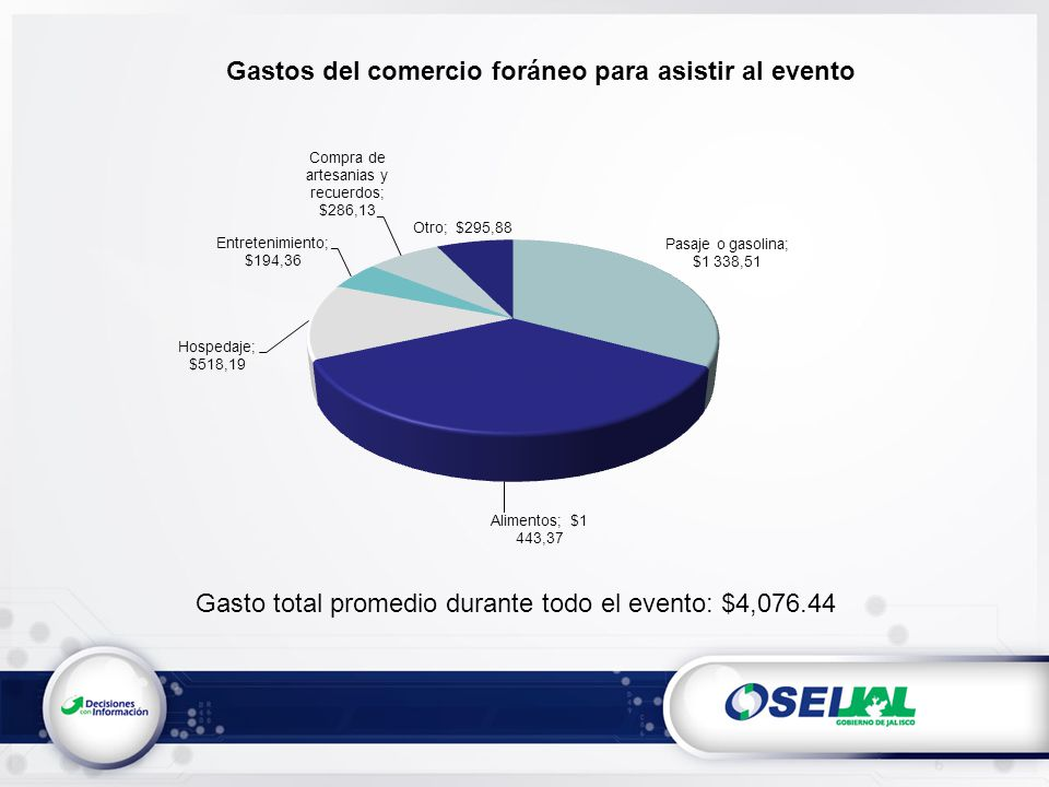 Gastos del comercio foráneo para asistir al evento Gasto total promedio durante todo el evento: $4,076.44