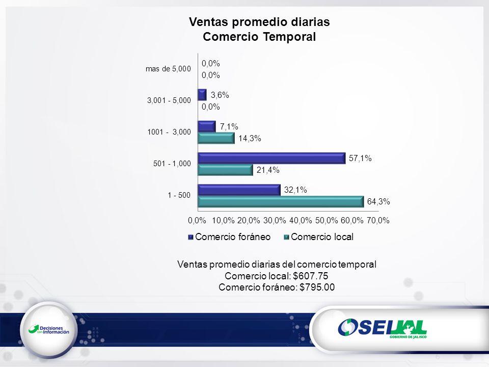 Ventas promedio diarias Comercio Temporal Ventas promedio diarias del comercio temporal Comercio local: $607.75 Comercio foráneo: $795.00