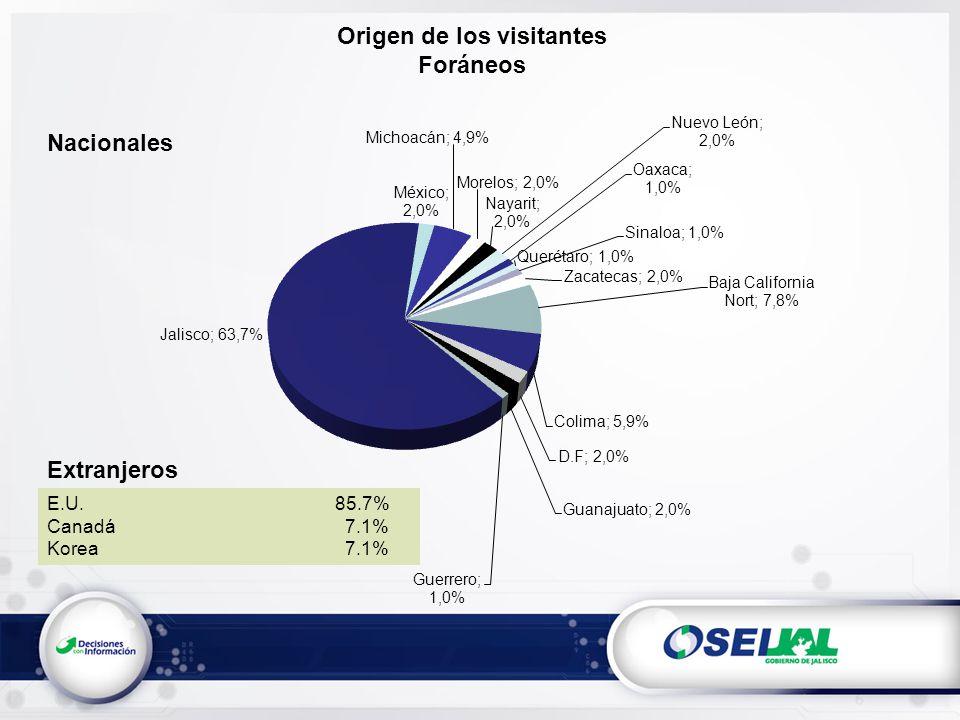 Origen de los visitantes Foráneos E.U. 85.7% Canadá 7.1% Korea 7.1% Nacionales Extranjeros