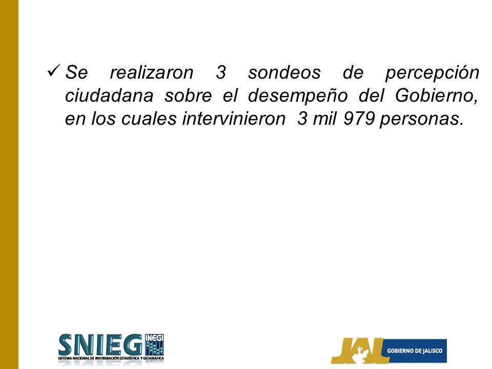 Se realizaron 3 sondeos de percepción ciudadana sobre el desempeño del Gobierno, en los cuales intervinieron 3 mil 979 personas.