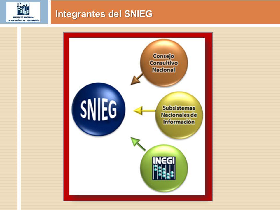 Registro Nacional de Información Geográfica Identificar las unidades administrativas con funciones geográficas, así como inscribir los grupos de datos relativos: Objetivo CATASTRALES MARCO DE REFERENCIA GEODÉSICO LÍMITES COSTEROS, INTERNACIONAL ES, ESTATALES Y MUNICIPALES RELIEVE CONTINENTAL, INSULAR Y SUBMARINO RECURSOS NATURALES Y CLIMA TOPOGRÁFICOS NOMBRES GEOGRÁFICOS