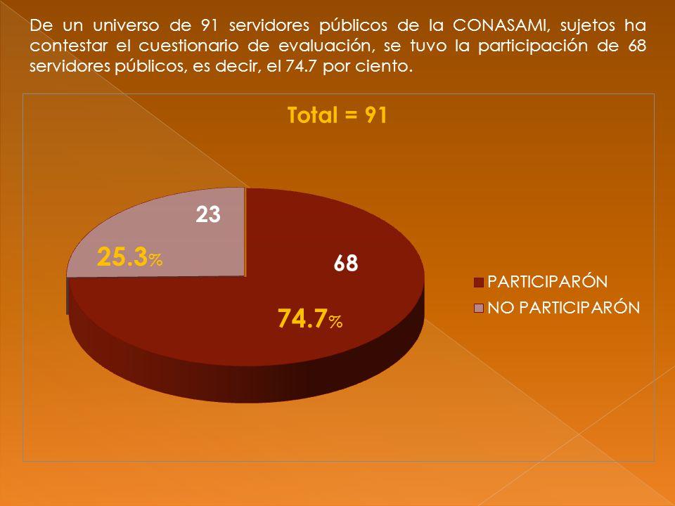 De un universo de 91 servidores públicos de la CONASAMI, sujetos ha contestar el cuestionario de evaluación, se tuvo la participación de 68 servidores públicos, es decir, el 74.7 por ciento.