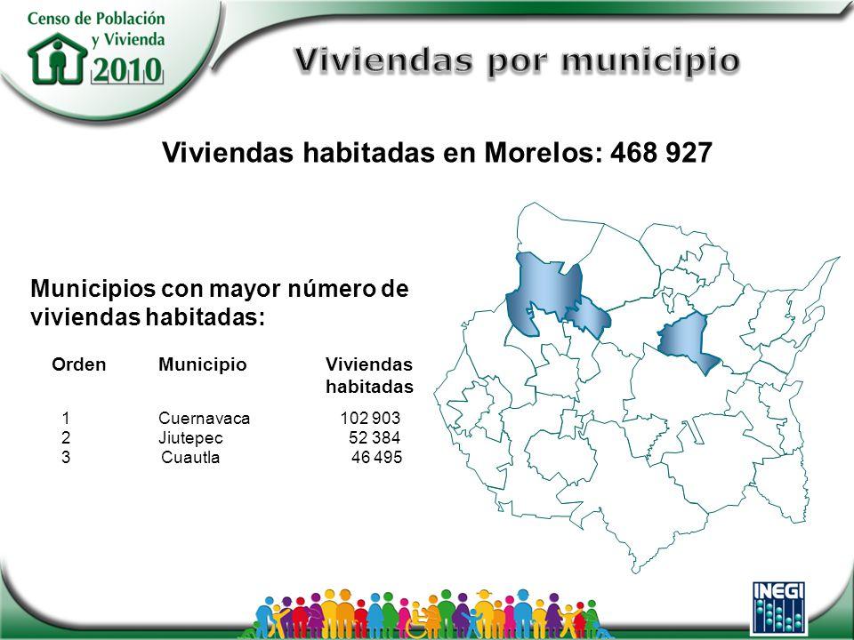 OrdenMunicipioViviendas habitadas 1Cuernavaca 102 903 2 Jiutepec 52 384 3 Cuautla 46 495 Viviendas habitadas en Morelos: 468 927 Municipios con mayor