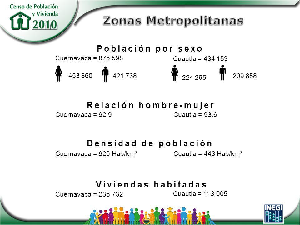 Cuernavaca = 875 598 Cuautla = 434 153 453 860 Relación hombre-mujer Cuernavaca = 92.9 Cuautla = 93.6 421 738 209 858 224 295 Cuernavaca = 920 Hab/km 2 Cuautla = 443 Hab/km 2 Densidad de población Cuernavaca = 235 732 Cuautla = 113 005 Viviendas habitadas Población por sexo