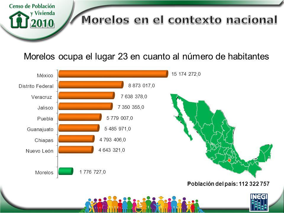 Población del país: 112 322 757 Morelos ocupa el lugar 23 en cuanto al número de habitantes