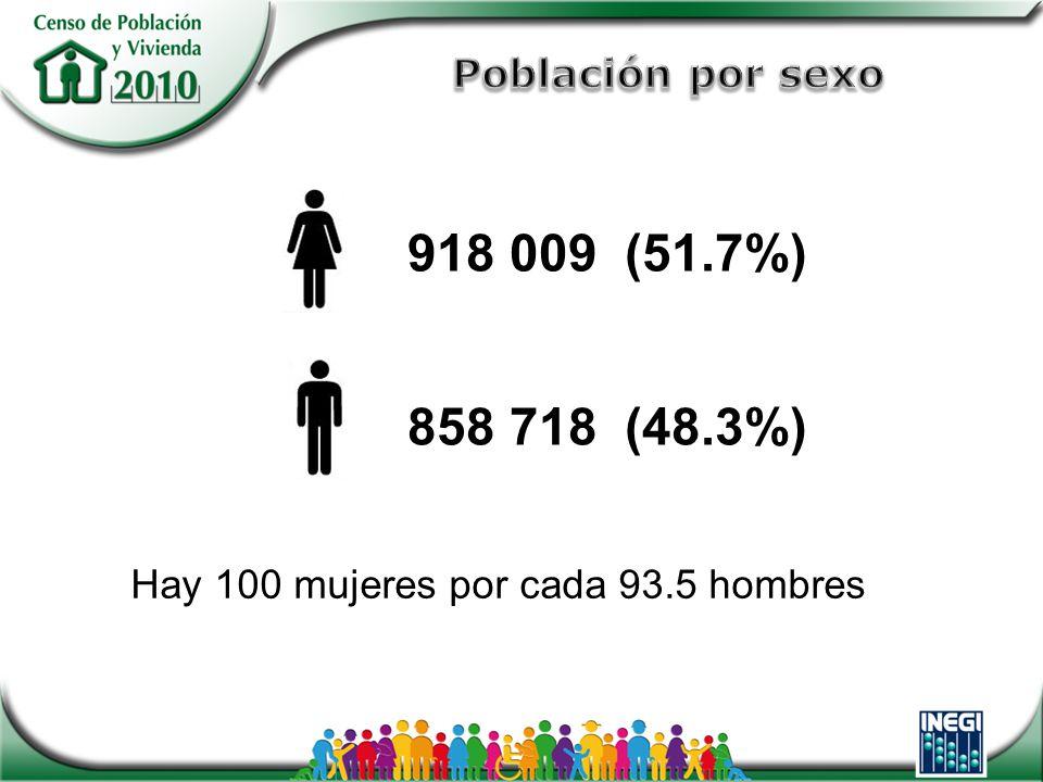 918 009 (51.7%) 858 718 (48.3%) Hay 100 mujeres por cada 93.5 hombres