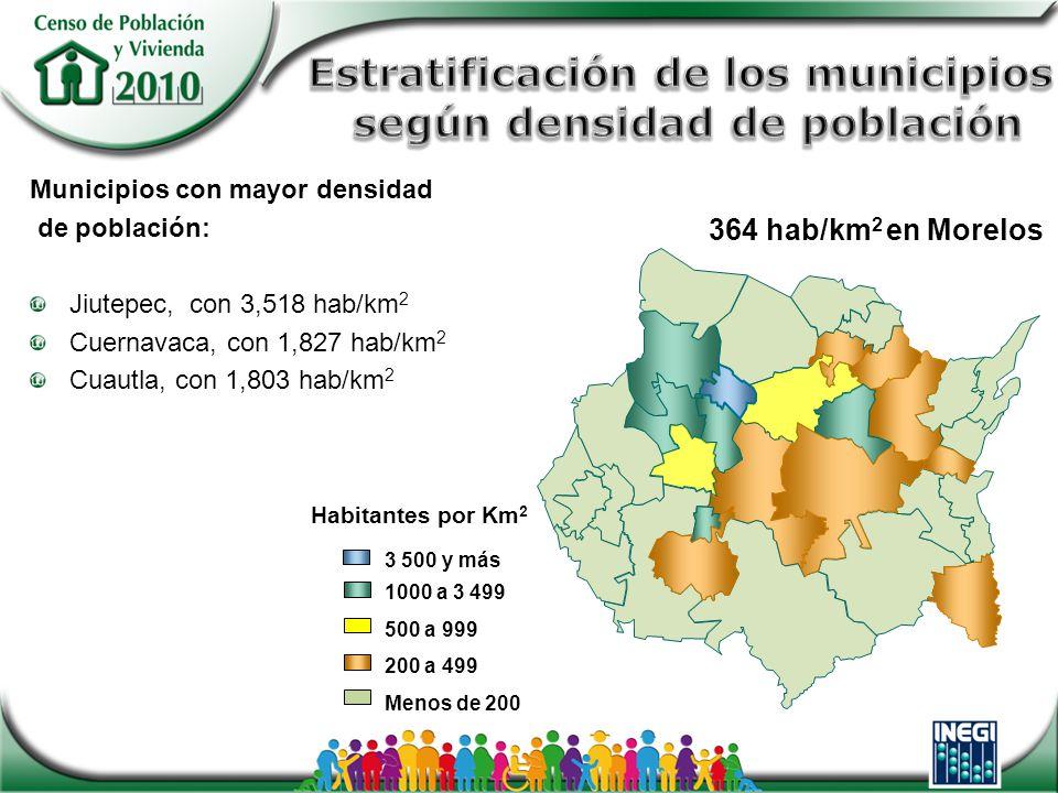 Habitantes por Km 2 3 500 y más 1000 a 3 499 500 a 999 200 a 499 Menos de 200 Municipios con mayor densidad de población: Jiutepec, con 3,518 hab/km 2 Cuernavaca, con 1,827 hab/km 2 Cuautla, con 1,803 hab/km 2 364 hab/km 2 en Morelos
