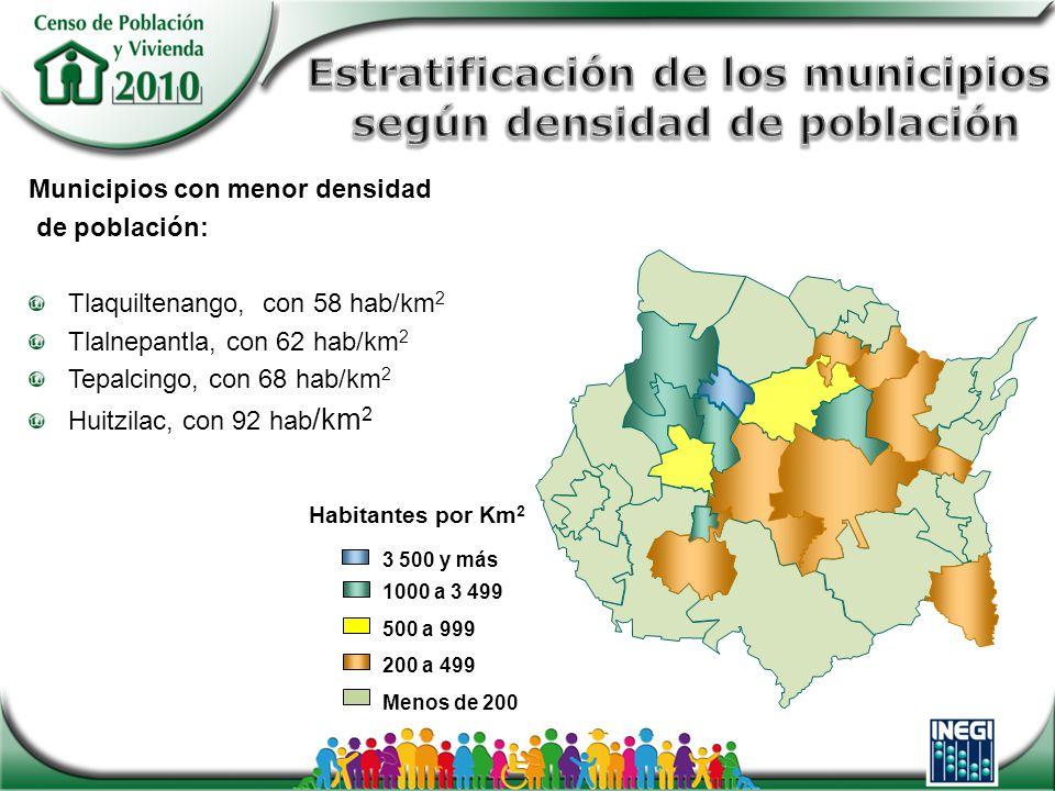 Habitantes por Km 2 3 500 y más 1000 a 3 499 500 a 999 200 a 499 Menos de 200 Municipios con menor densidad de población: Tlaquiltenango, con 58 hab/km 2 Tlalnepantla, con 62 hab/km 2 Tepalcingo, con 68 hab/km 2 Huitzilac, con 92 hab /km 2