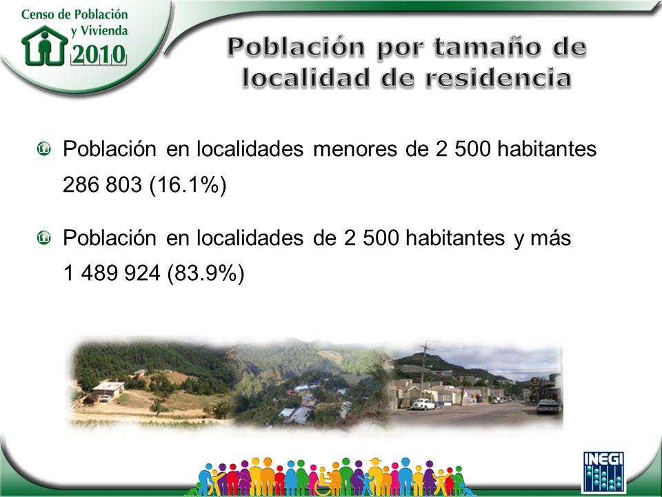 Población en localidades menores de 2 500 habitantes 286 803 (16.1%) Población en localidades de 2 500 habitantes y más 1 489 924 (83.9%)