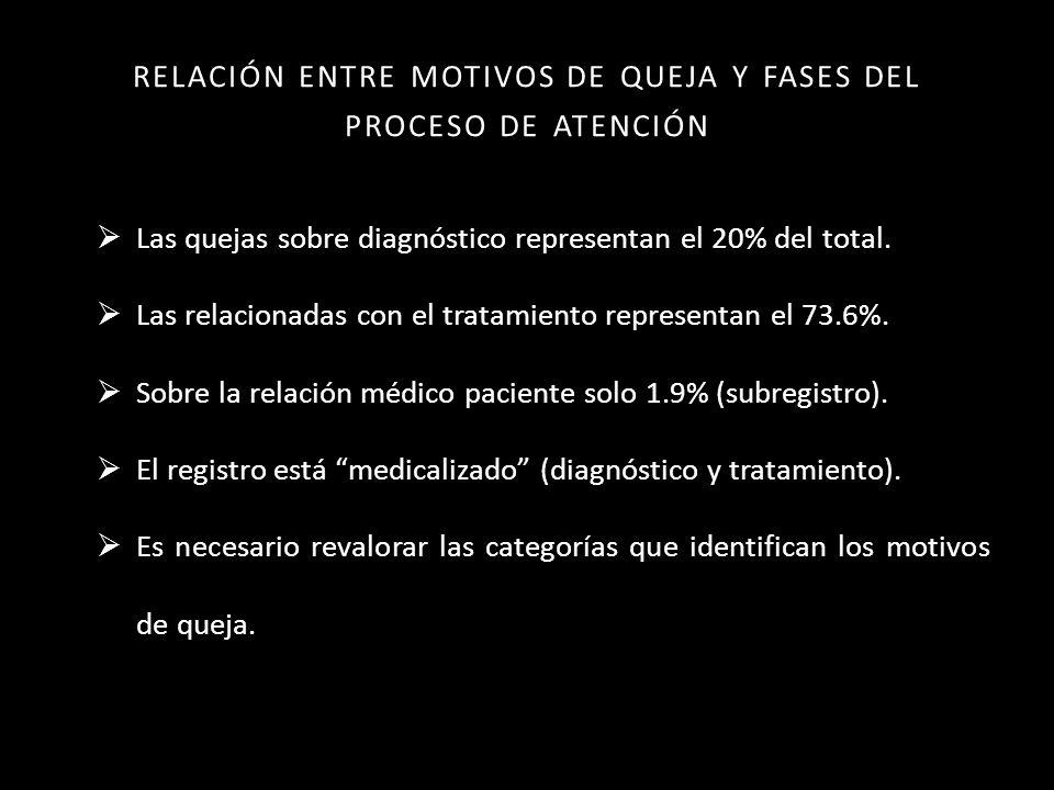 RELACIÓN ENTRE MOTIVOS DE QUEJA Y FASES DEL PROCESO DE ATENCIÓN Las quejas sobre diagnóstico representan el 20% del total.