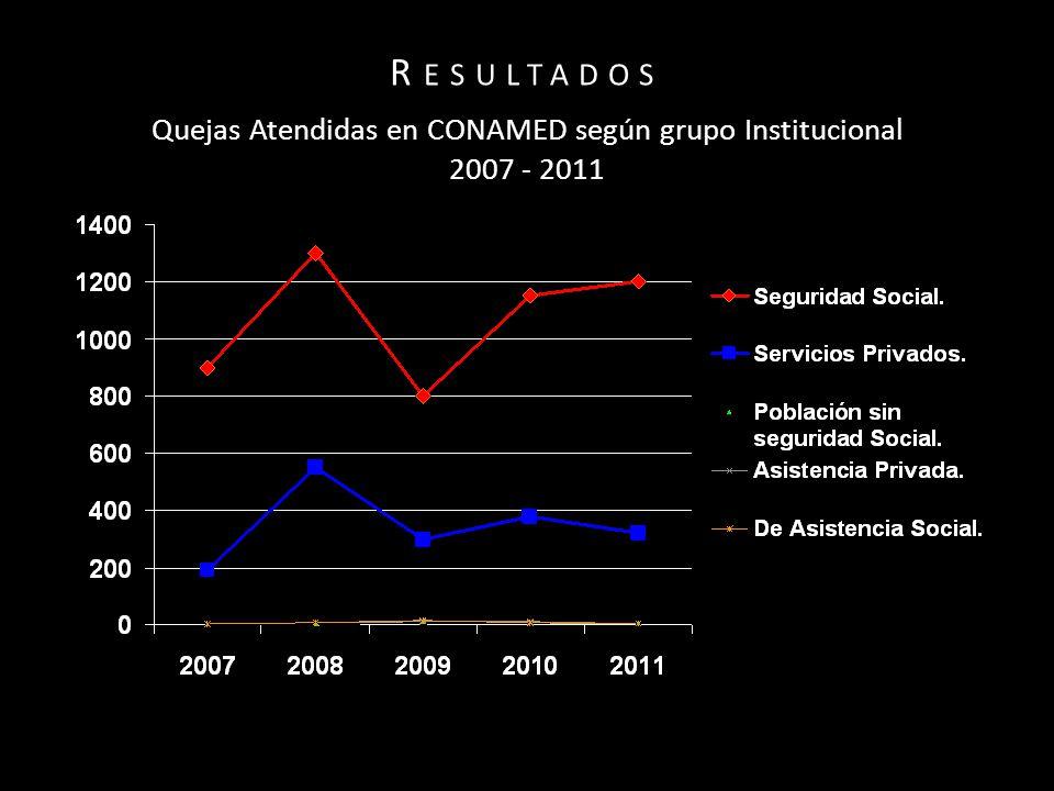 R ESULTADOS Quejas Atendidas en CONAMED según grupo Institucional 2007 - 2011