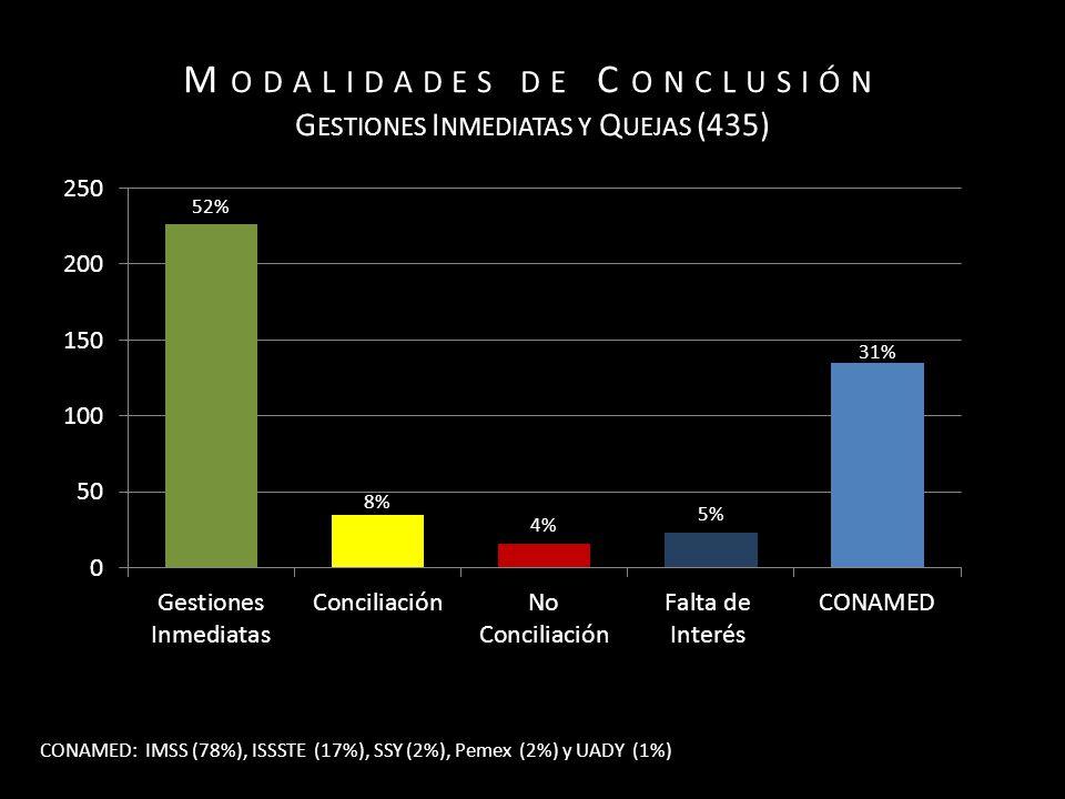 M ODALIDADES DE C ONCLUSIÓN G ESTIONES I NMEDIATAS Y Q UEJAS (435) CONAMED: IMSS (78%), ISSSTE (17%), SSY (2%), Pemex (2%) y UADY (1%)