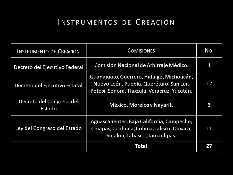 I NSTRUMENTOS DE C REACIÓN I NSTRUMENTO DE C REACIÓN C OMISIONES NO.NO.
