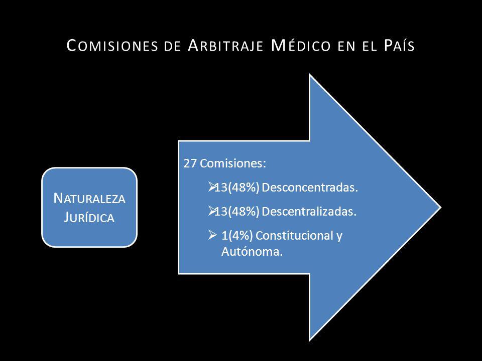 C OMISIONES DE A RBITRAJE M ÉDICO EN EL P AÍS 27 Comisiones: 13(48%) Desconcentradas.