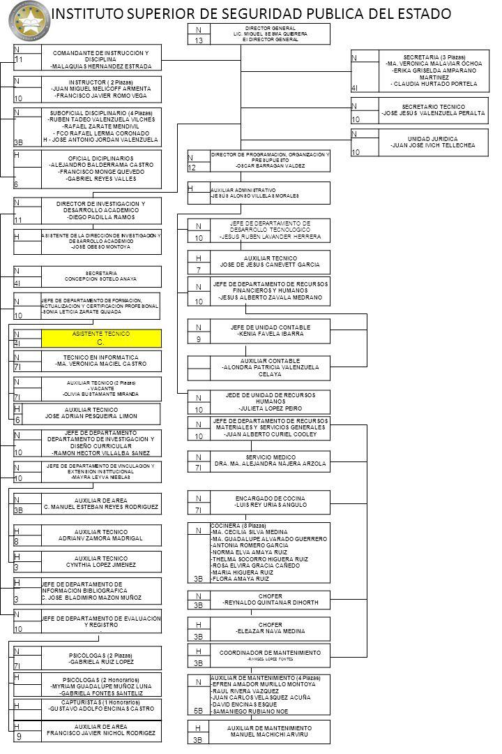N DIRECTOR GENERAL LIC. MIGUEL SESMA QUIBRERA El DIRECTOR GENERAL 13 N SECRETARIA (3 Plazas) -MA. VERONICA MALAVIAR OCHOA -ERIKA GRISELDA AMPARANO MAR