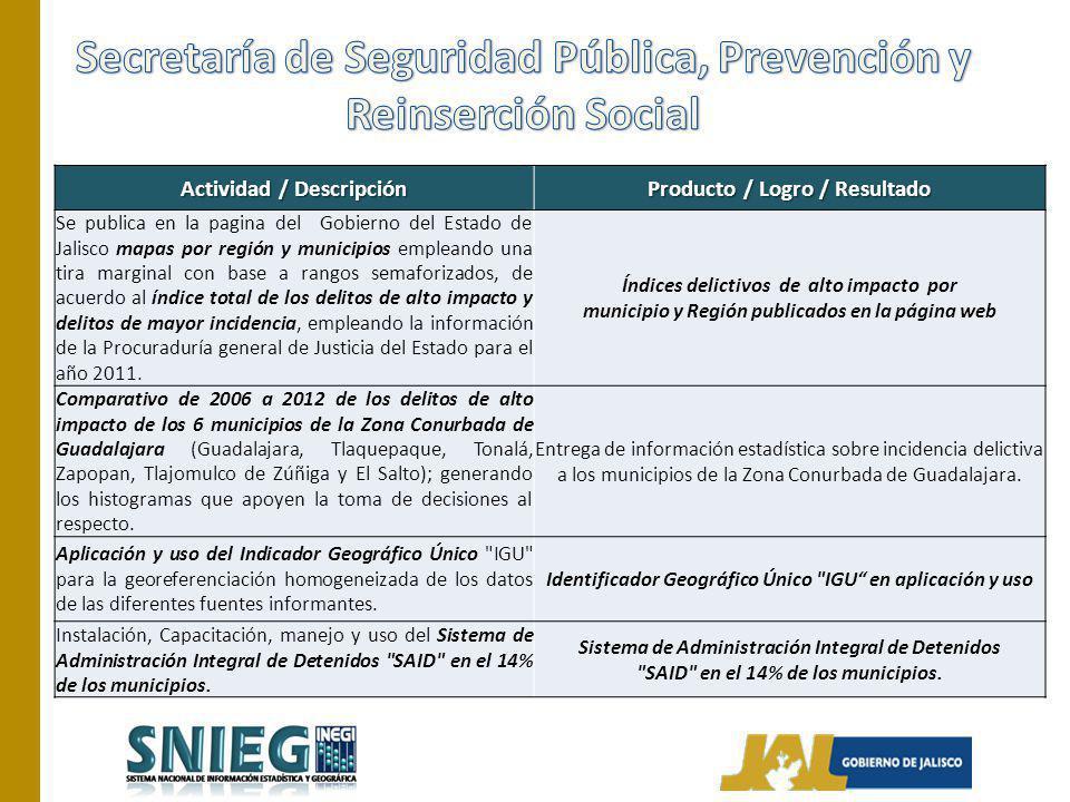 Actividad /Descripción Producto / Logro / Resultado Generar la Información estadística de la Siniestralidad Vial en la Zona Metropolitana de Guadalajara Base de datos que integra los registros de los accidentes viales ocurridos en la Zona Metropolitana de Guadalajara integrada.