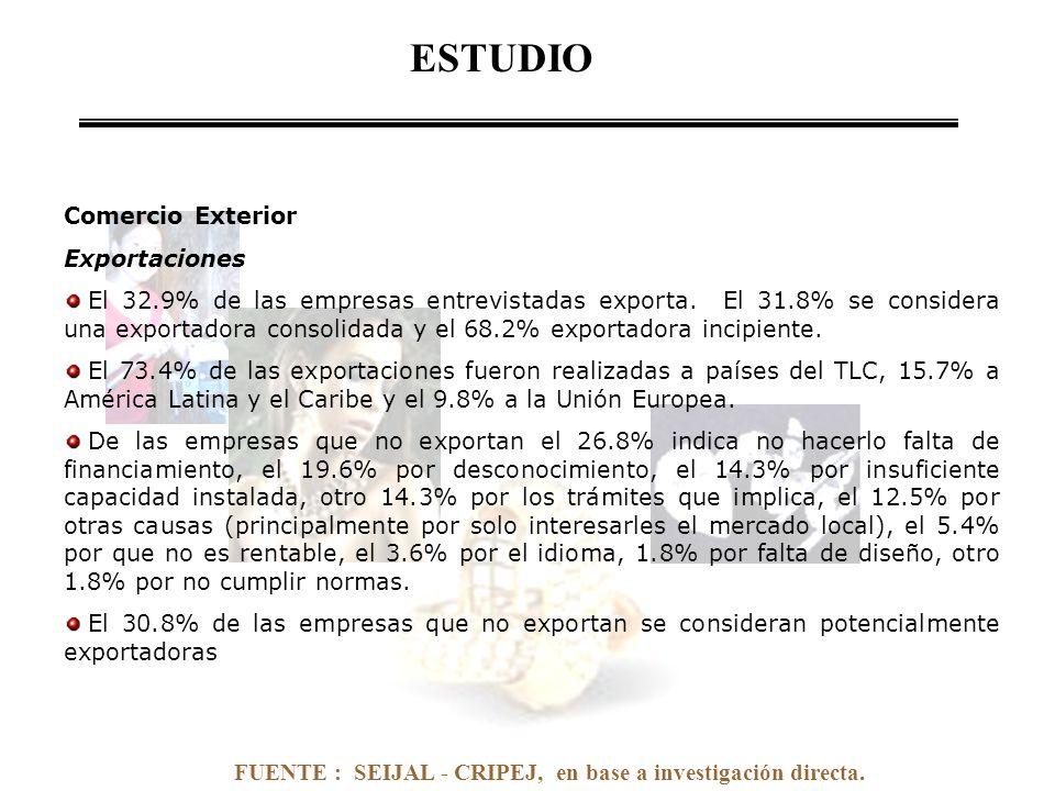 FUENTE : SEIJAL - CRIPEJ, en base a investigación directa. Comercio Exterior Exportaciones El 32.9% de las empresas entrevistadas exporta. El 31.8% se