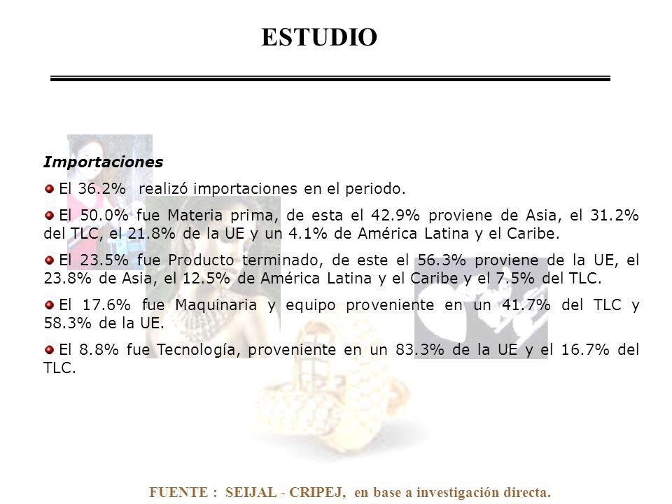 FUENTE : SEIJAL - CRIPEJ, en base a investigación directa. Importaciones El 36.2% realizó importaciones en el periodo. El 50.0% fue Materia prima, de