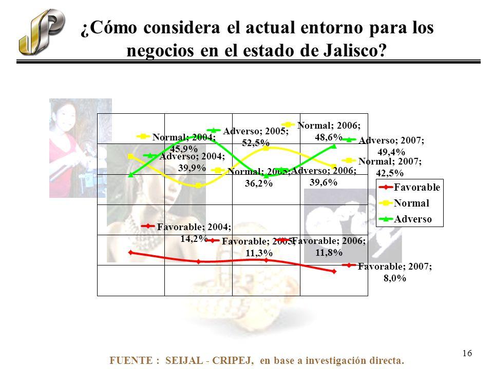 FUENTE : SEIJAL - CRIPEJ, en base a investigación directa. ¿Cómo considera el actual entorno para los negocios en el estado de Jalisco? 16