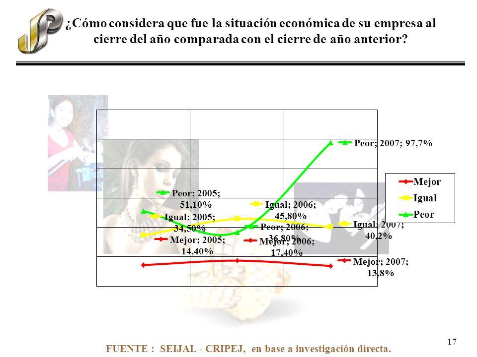 FUENTE : SEIJAL - CRIPEJ, en base a investigación directa. ¿Cómo considera que fue la situación económica de su empresa al cierre del año comparada co