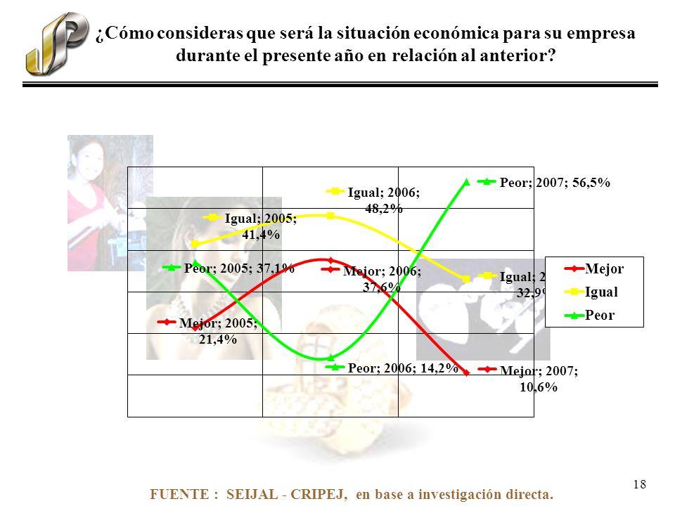 FUENTE : SEIJAL - CRIPEJ, en base a investigación directa. ¿Cómo consideras que será la situación económica para su empresa durante el presente año en