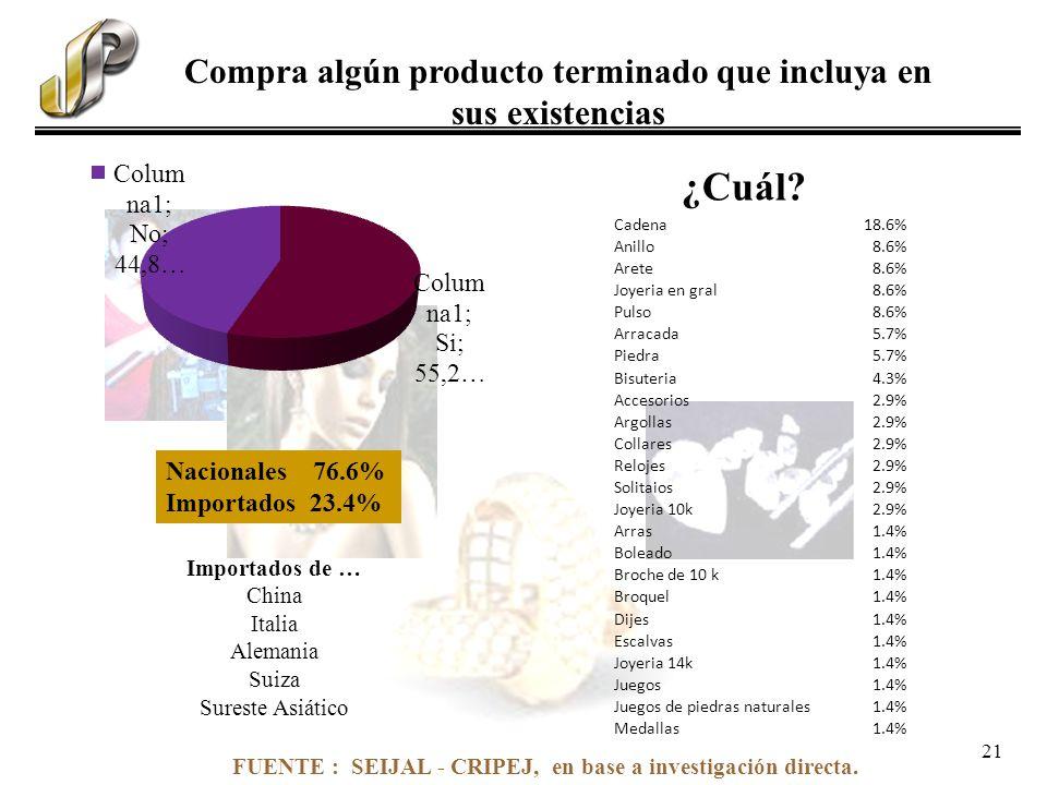 FUENTE : SEIJAL - CRIPEJ, en base a investigación directa. Compra algún producto terminado que incluya en sus existencias Cadena18.6% Anillo8.6% Arete
