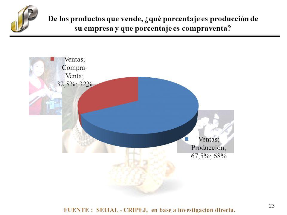 FUENTE : SEIJAL - CRIPEJ, en base a investigación directa. De los productos que vende, ¿qué porcentaje es producción de su empresa y que porcentaje es