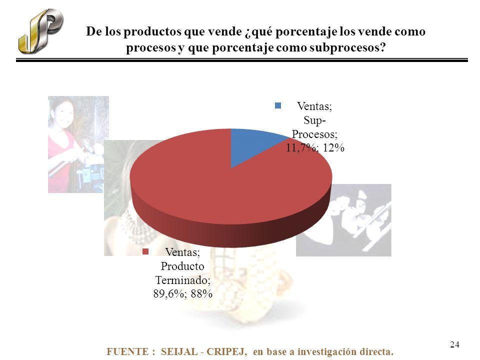 FUENTE : SEIJAL - CRIPEJ, en base a investigación directa. De los productos que vende ¿qué porcentaje los vende como procesos y que porcentaje como su
