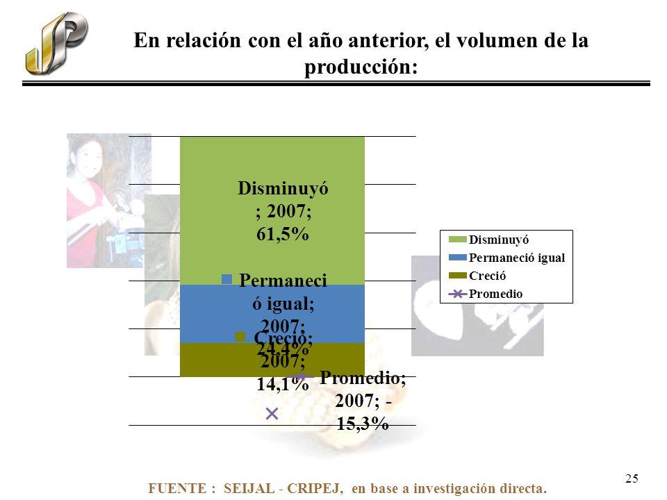 FUENTE : SEIJAL - CRIPEJ, en base a investigación directa. En relación con el año anterior, el volumen de la producción: 25