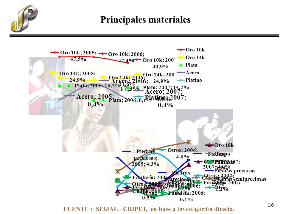FUENTE : SEIJAL - CRIPEJ, en base a investigación directa. Principales materiales 26