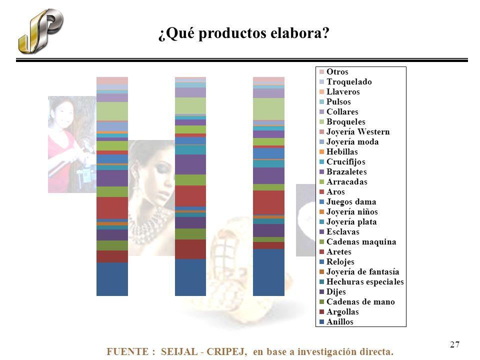 FUENTE : SEIJAL - CRIPEJ, en base a investigación directa. ¿Qué productos elabora? 27