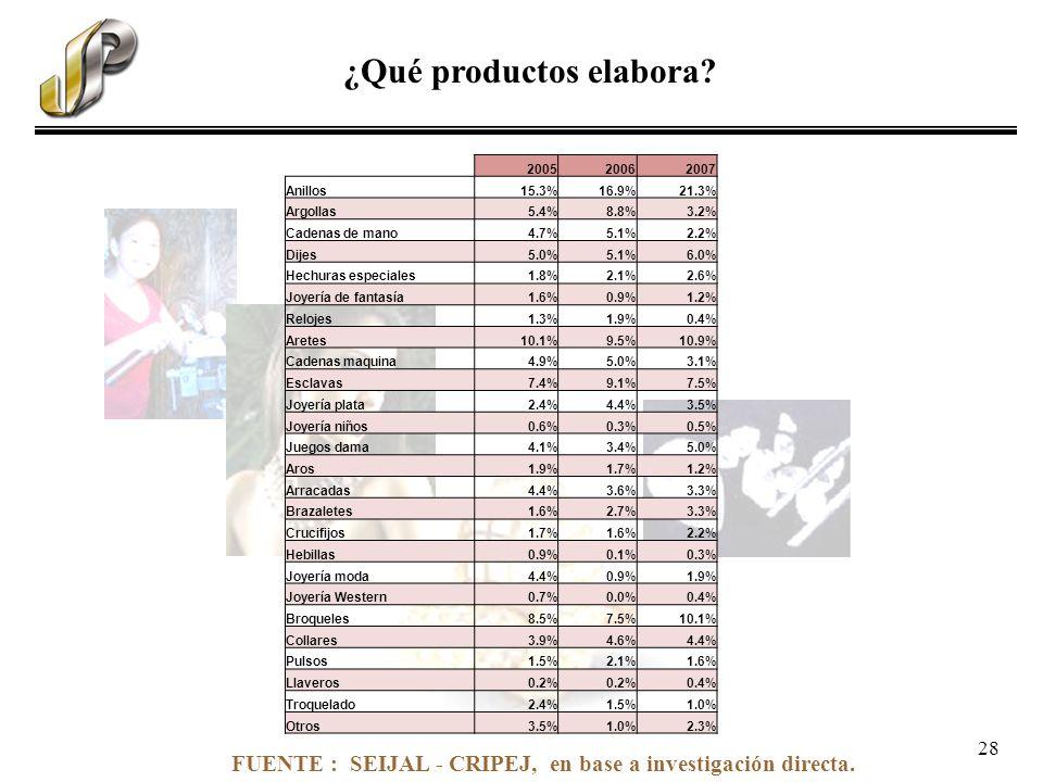 FUENTE : SEIJAL - CRIPEJ, en base a investigación directa. ¿Qué productos elabora? 200520062007 Anillos15.3%16.9%21.3% Argollas5.4%8.8%3.2% Cadenas de