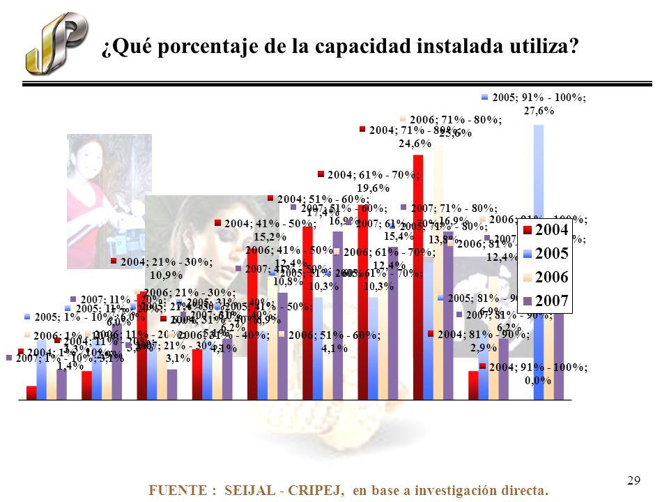 FUENTE : SEIJAL - CRIPEJ, en base a investigación directa. ¿Qué porcentaje de la capacidad instalada utiliza? 29