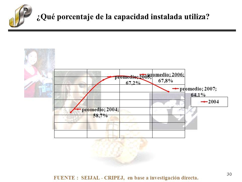 FUENTE : SEIJAL - CRIPEJ, en base a investigación directa. ¿Qué porcentaje de la capacidad instalada utiliza? 30