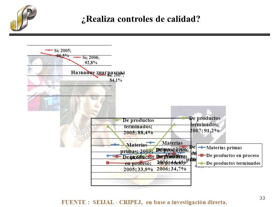 FUENTE : SEIJAL - CRIPEJ, en base a investigación directa. ¿Realiza controles de calidad? 33