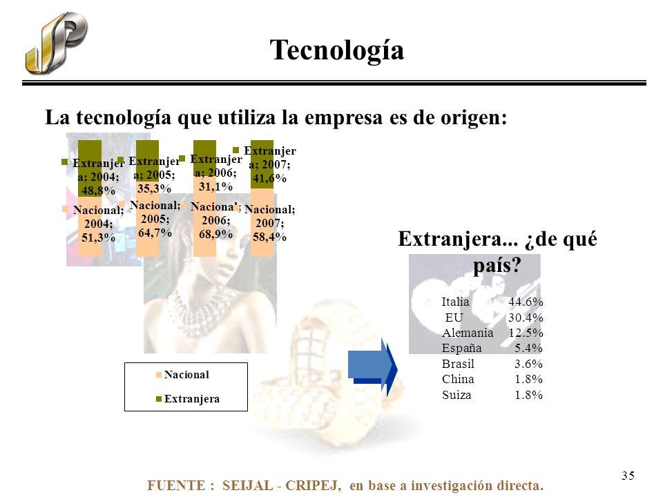 FUENTE : SEIJAL - CRIPEJ, en base a investigación directa. Tecnología La tecnología que utiliza la empresa es de origen: Italia44.6% EU 30.4% Alemania