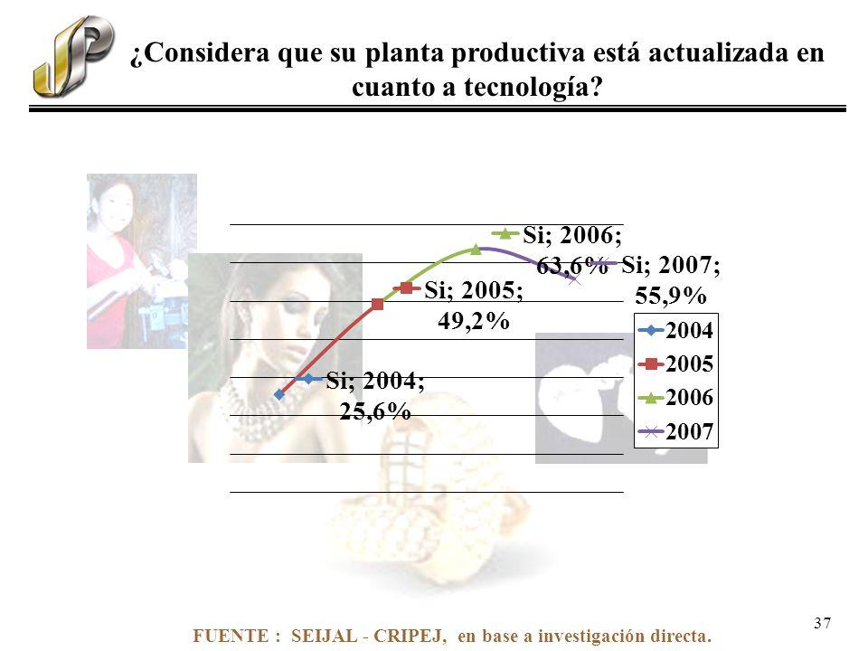 FUENTE : SEIJAL - CRIPEJ, en base a investigación directa. ¿Considera que su planta productiva está actualizada en cuanto a tecnología? 37