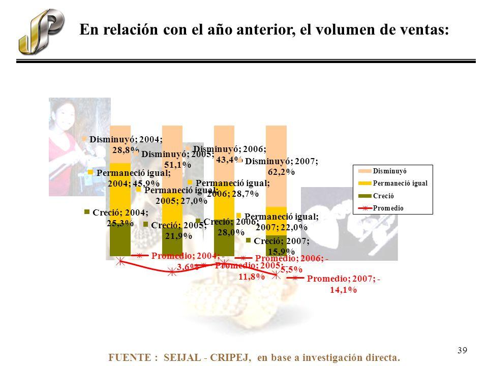 FUENTE : SEIJAL - CRIPEJ, en base a investigación directa. En relación con el año anterior, el volumen de ventas: 39