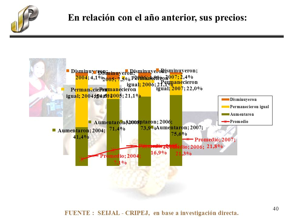 FUENTE : SEIJAL - CRIPEJ, en base a investigación directa. En relación con el año anterior, sus precios: 40