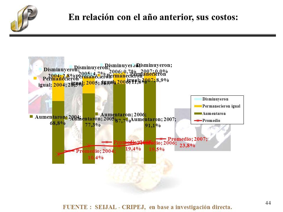 FUENTE : SEIJAL - CRIPEJ, en base a investigación directa. En relación con el año anterior, sus costos: 44