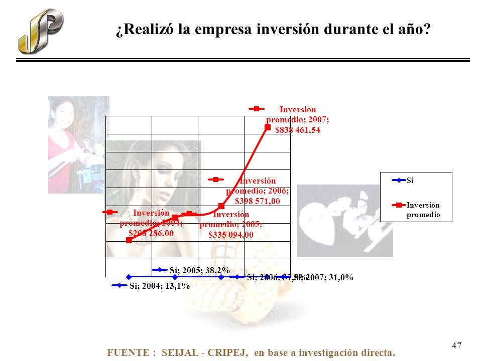 FUENTE : SEIJAL - CRIPEJ, en base a investigación directa. ¿Realizó la empresa inversión durante el año? 47
